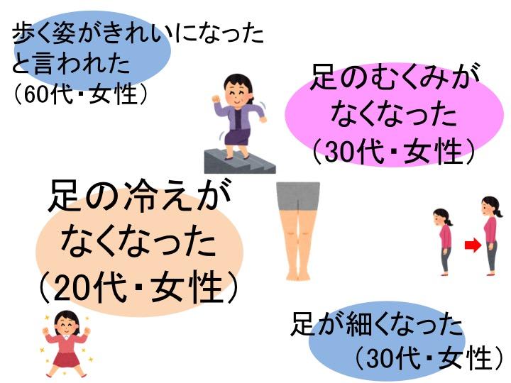歩く姿がきれいになった と言われた (60代・女性)足の冷えが なくなった (20代・女性)足のむくみが なくなった (30代・女性)足が細くなった (30代・女性)